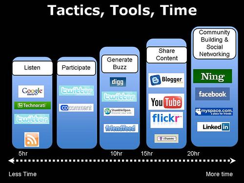 tips social media